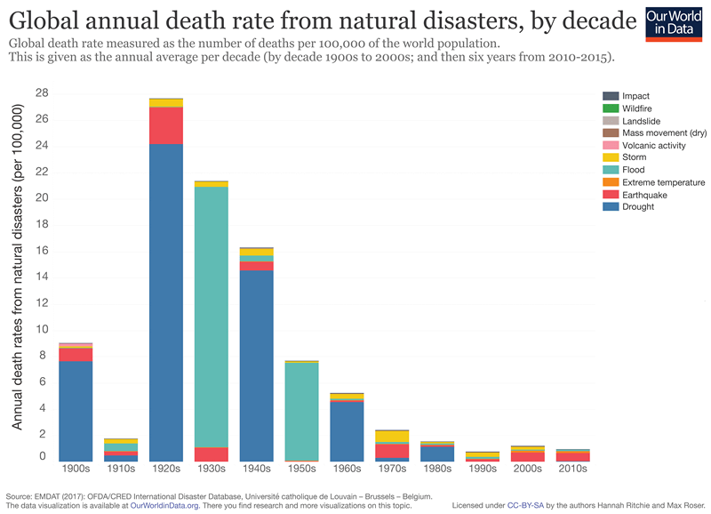 Statistics on the annual death rates from disasters across the world in the last five years